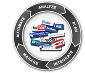 SMM Methodology