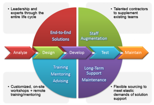 Software development life cycle models for System development life cycle waterfall model