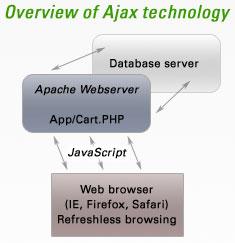 Ajax Overview
