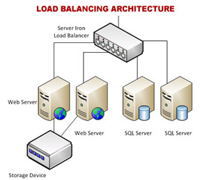 Balanced Dedicated Servers India