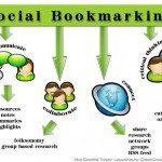 socialbookmarking+image