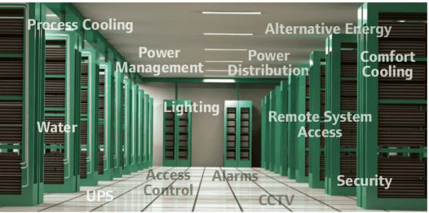 Data center Operation