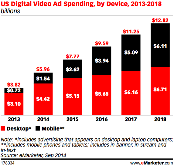 emarketer-mobile-ad-spend