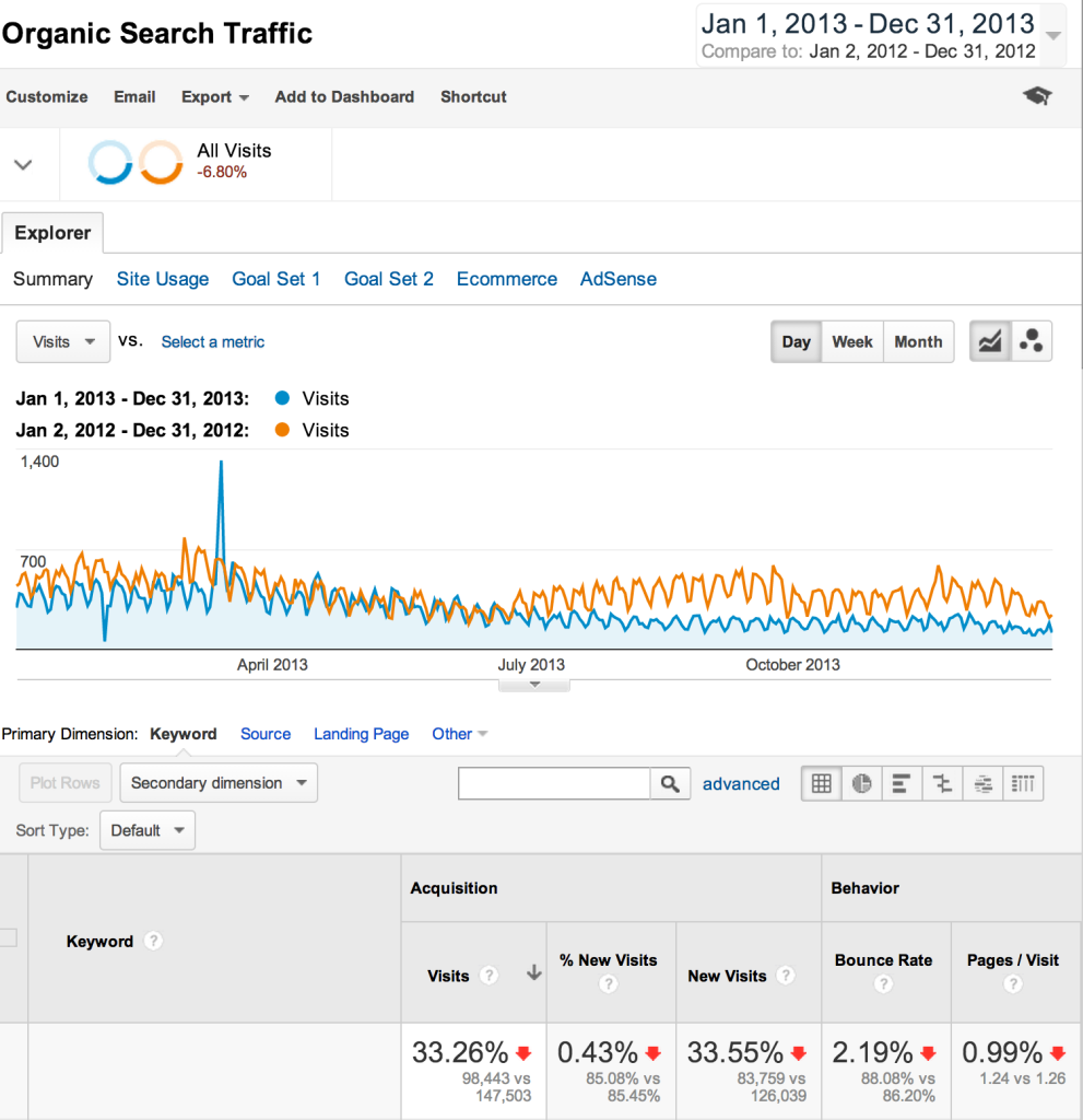 google-analytics-organic-traffic-991x1024