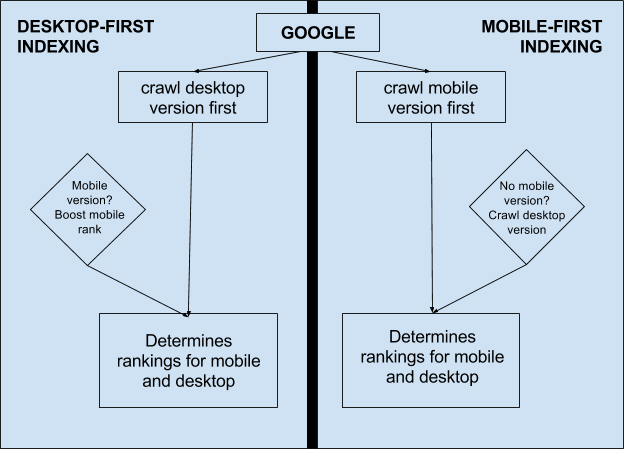 Mobile First Indexing FAQ