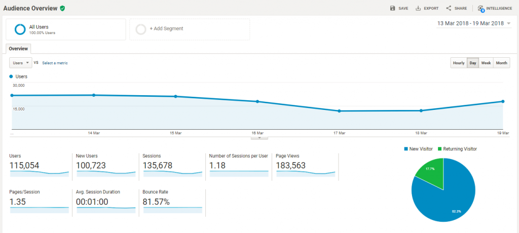 Google Analyitcs Audience Reports